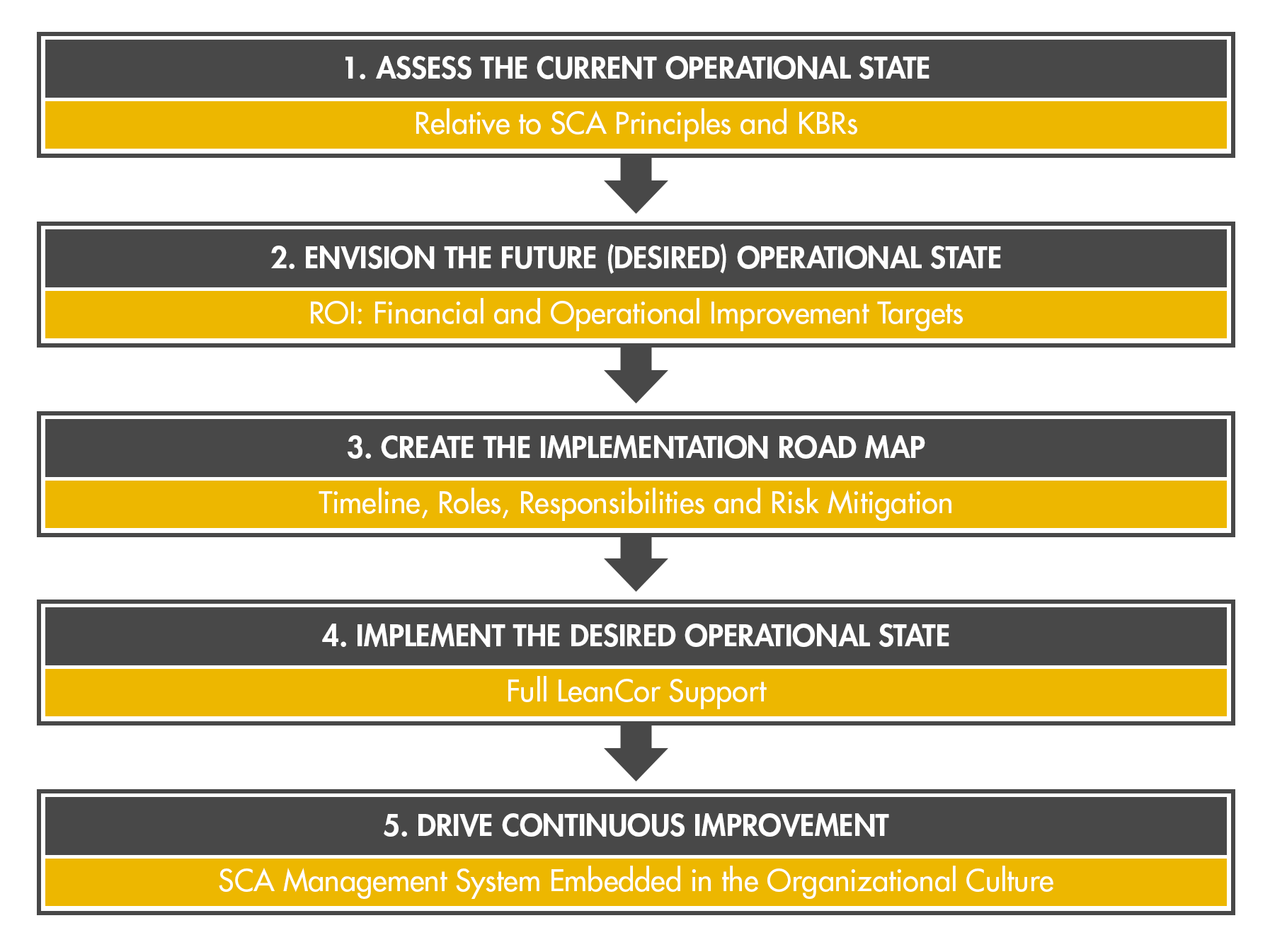 End-to-End_Supply_Chain_Advancement_Framework.png