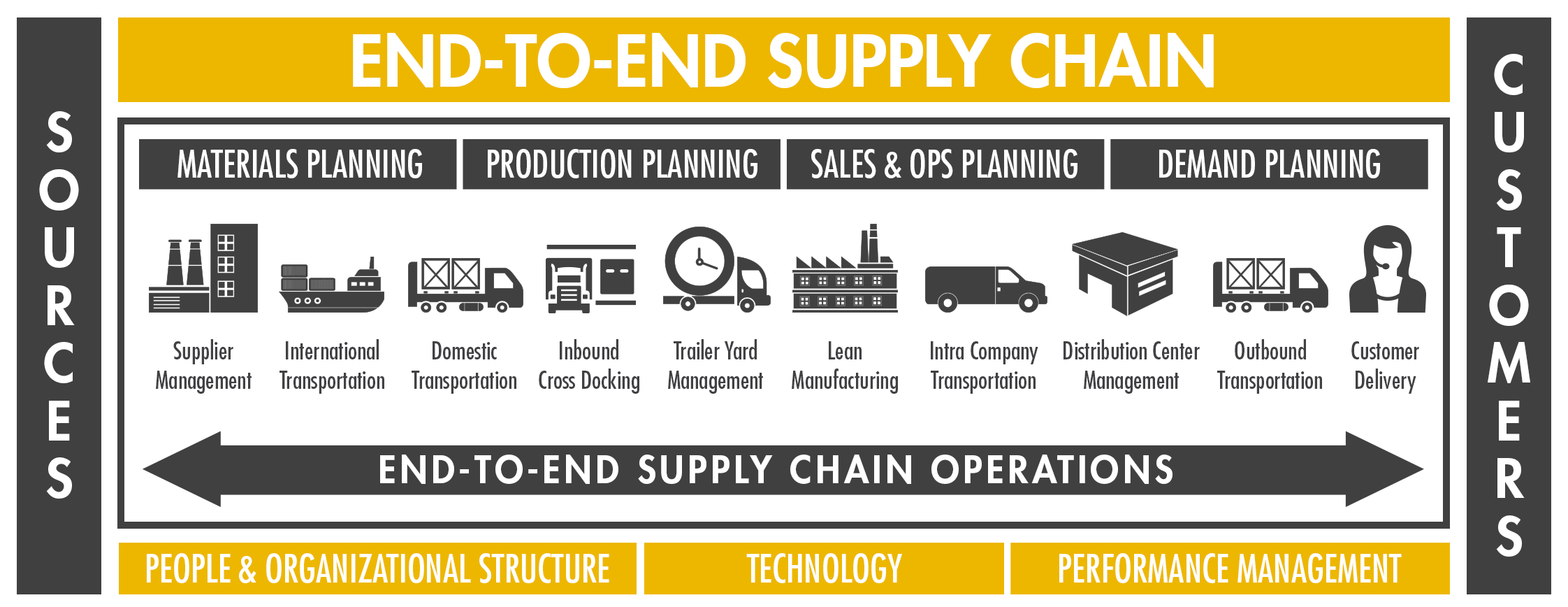 End-to-End_Supply_Chain_DAN-5.png
