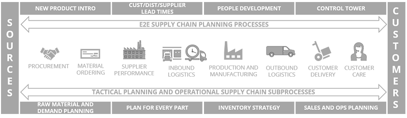 End-to-end-supply-chain-visual-functions